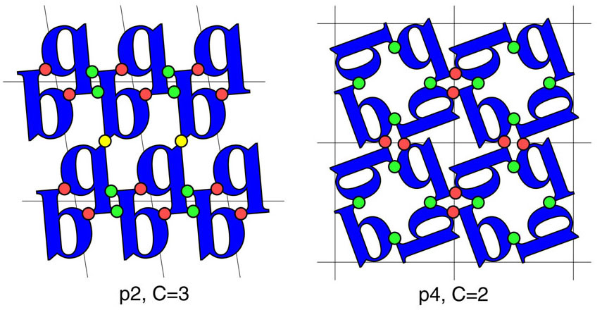 A diagram illustrating the minimum contact number, C, for two layer groups. Determining these values for the 65 3D space groups made it possible to define the number of rigid body degrees of freedom, D, available to a collection of molecules subjected to being arranged in a particular space group. This quantity explains much of the dramatic variation in observed space group preferences for proteins. An extension of the idea to the racemic space groups, which are generally inaccessible to chiral biological molecules, suggested that proteins could be crystallized with much greater ease from a (synthetic) racemic mixture. (Adapted from Wukovitz and Yeates, 1995).