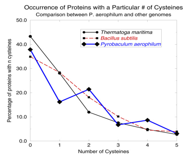 A simple cysteine-counting procedure detects disulfide bonding in hyperthermophiles. (Adapted from Mallick, et al.)